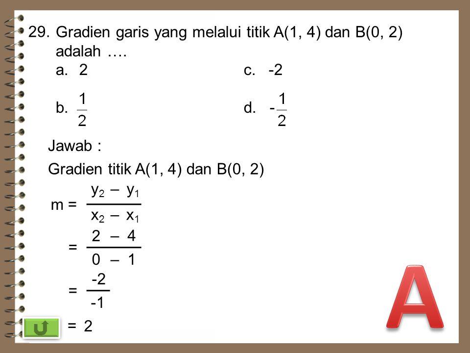 28.28. Diketahui f : x + 1. Grafik fungsi f untuk daerah asal bilangan nol dan bilangan positif adalah.... Jawab : f : x + 1 Notasi Daerah asal = {0,