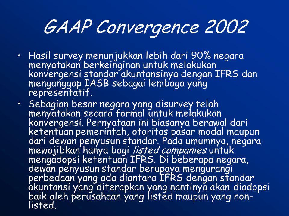 GAAP Convergence 2002 •Hasil survey menunjukkan lebih dari 90% negara menyatakan berkeinginan untuk melakukan konvergensi standar akuntansinya dengan
