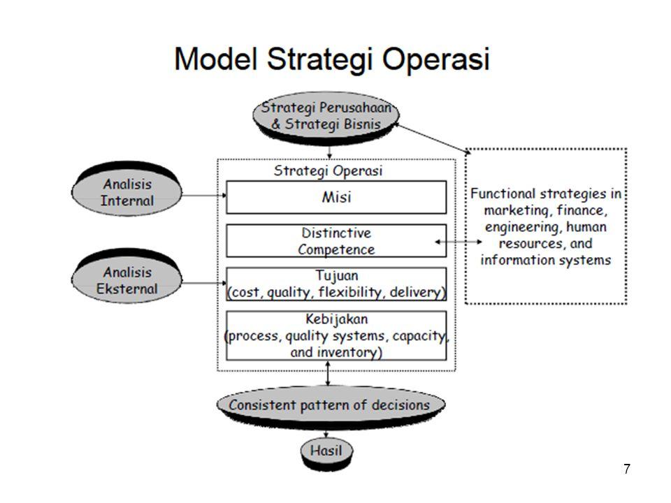 Stategi Operasi •Analis Ekternal dan internal, mencakup kompetisi,pelanggan,ekonomi, teknologi dan kondisi sosial.