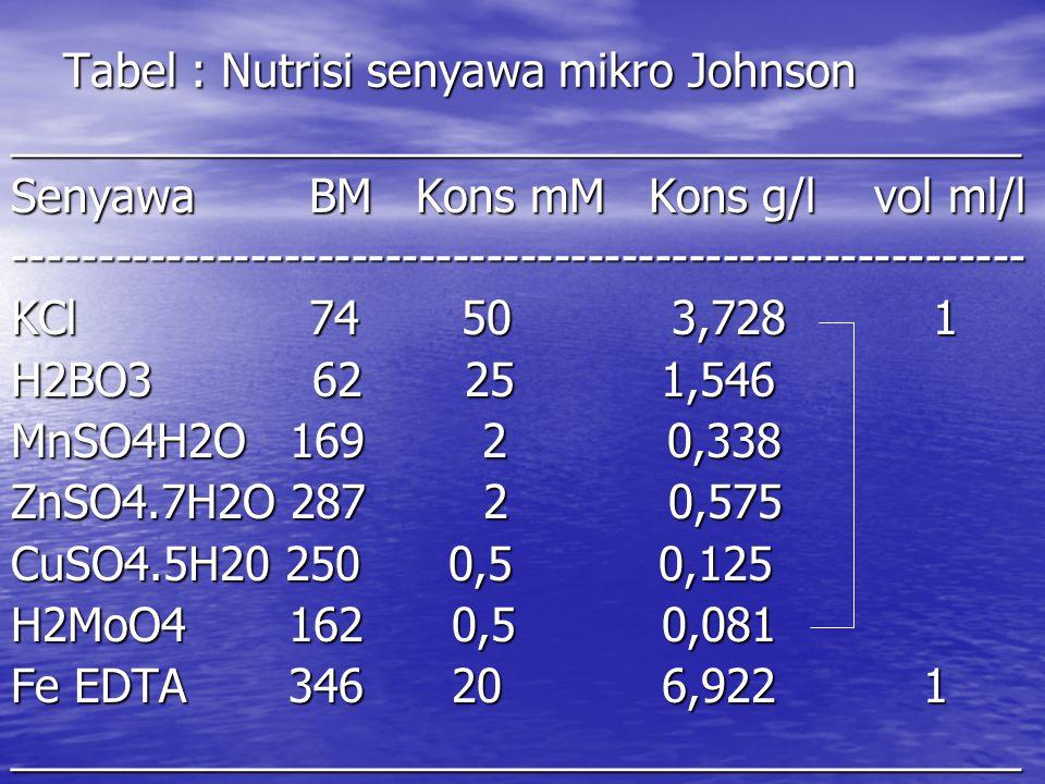 Tabel : Nutrisi senyawa mikro Johnson ________________________________________ Senyawa BM Kons mM Kons g/l vol ml/l ----------------------------------