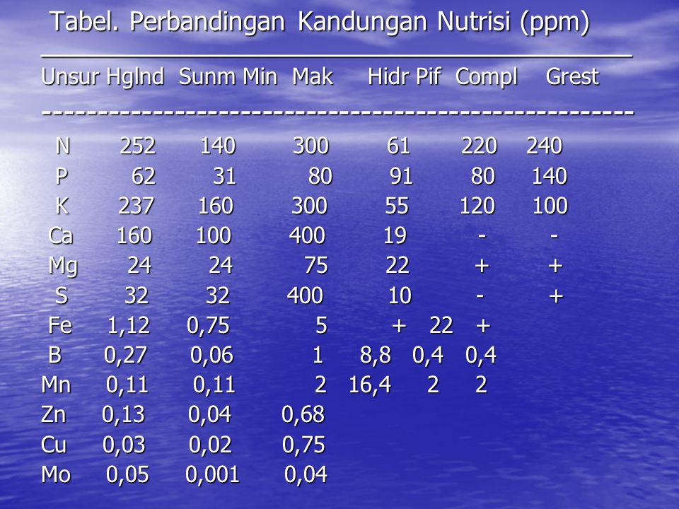 Tabel. Perbandingan Kandungan Nutrisi (ppm) Tabel. Perbandingan Kandungan Nutrisi (ppm)____________________________________ Unsur Hglnd Sunm Min Mak H