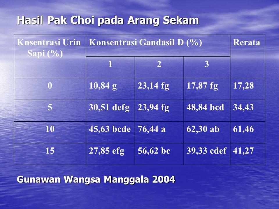 Hasil Pak Choi pada Arang Sekam Knsentrasi Urin Sapi (%) Konsentrasi Gandasil D (%)Rerata 123 010,84 g23,14 fg17,87 fg17,28 530,51 defg23,94 fg48,84 b