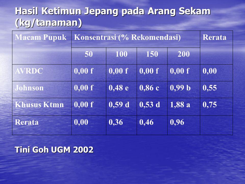 Hasil Ketimun Jepang pada Arang Sekam (kg/tanaman) Macam PupukKonsentrasi (% Rekomendasi)Rerata 50100150200 AVRDC0,00 f 0,00 Johnson0,00 f0,48 e0,86 c