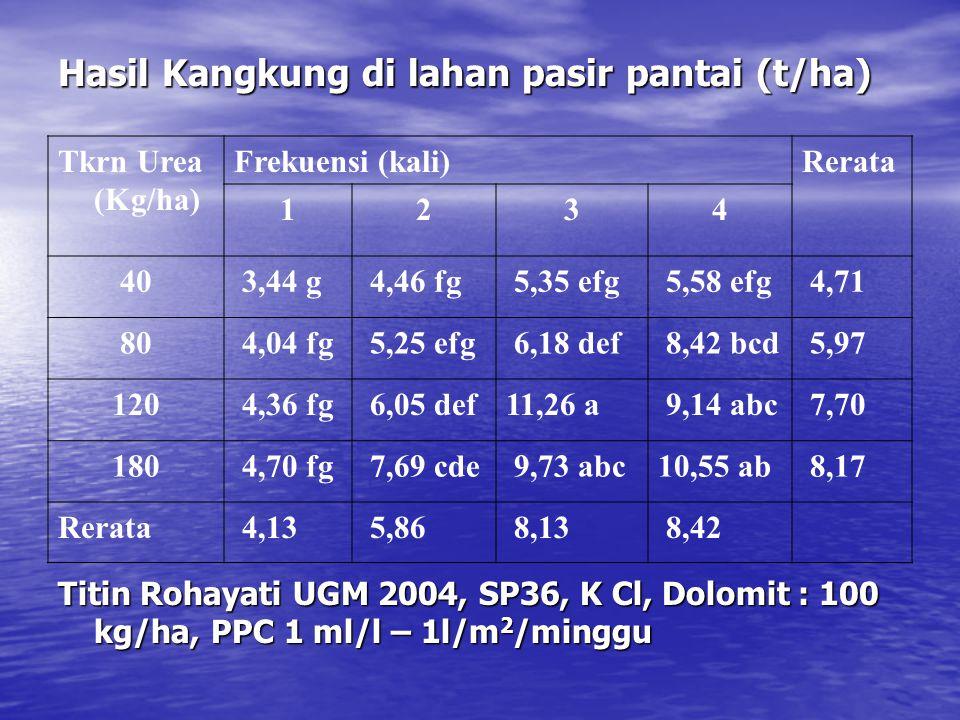 Hasil Kangkung di lahan pasir pantai (t/ha) Tkrn Urea (Kg/ha) Frekuensi (kali)Rerata 1234 40 3,44 g 4,46 fg 5,35 efg 5,58 efg 4,71 80 4,04 fg 5,25 efg
