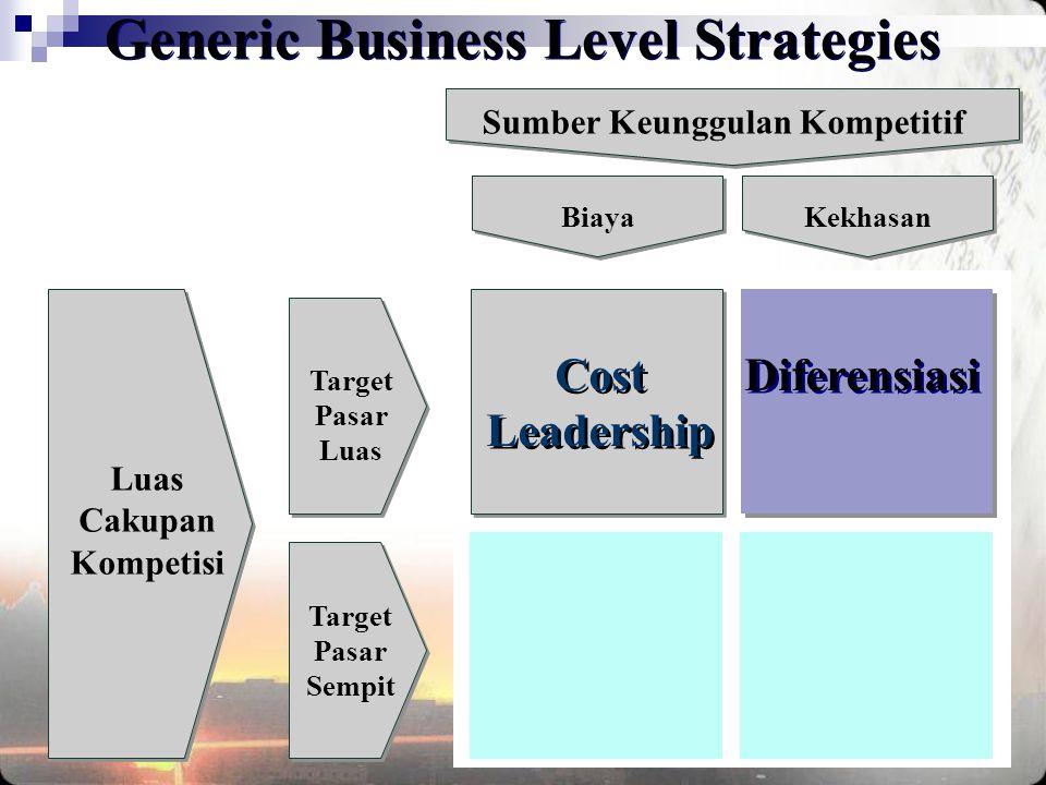 Luas Cakupan Kompetisi Sumber Keunggulan Kompetitif Target Pasar Luas Target Pasar Sempit Biaya Cost Leadership Cost Leadership Diferensiasi Generic B