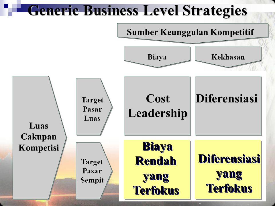 Luas Cakupan Kompetisi Sumber Keunggulan Kompetitif Target Pasar Luas Target Pasar Sempit Biaya Cost Leadership Diferensiasi Diferensiasi yang Terfoku