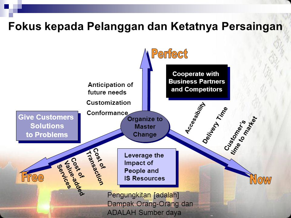 Fokus kepada Pelanggan dan Ketatnya Persaingan Leverage the Impact of People and IS Resources Accessibility Delivery Time Customer's time to market Anticipation of future needs Customization Conformance Cost of Transaction Cost of Value-added Services Give Customers Solutions to Problems Give Customers Solutions to Problems Cooperate with Business Partners and Competitors Cooperate with Business Partners and Competitors Organize to Master Change Organize to Master Change Pengungkitan [adalah] Dampak Orang-Orang dan ADALAH Sumber daya
