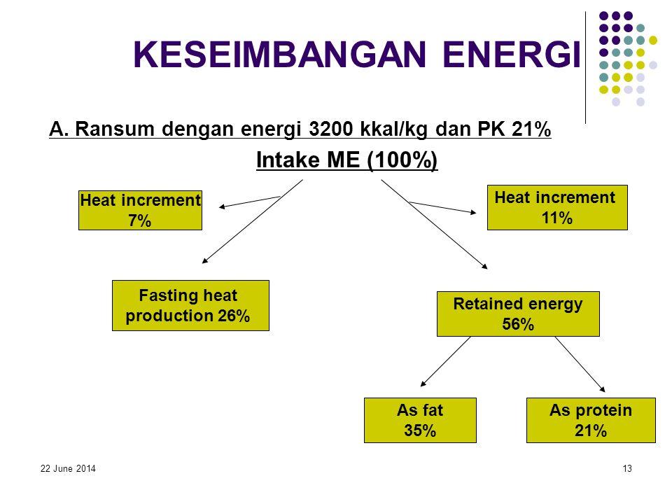 22 June 201413 KESEIMBANGAN ENERGI A. Ransum dengan energi 3200 kkal/kg dan PK 21% Intake ME (100%) Heat increment 7% Fasting heat production 26% Reta