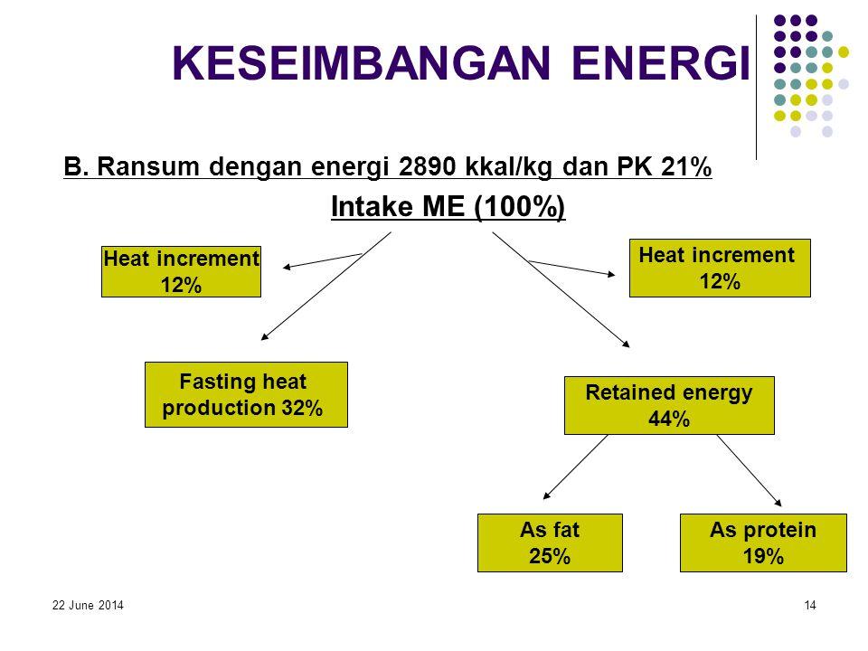 22 June 201414 KESEIMBANGAN ENERGI B. Ransum dengan energi 2890 kkal/kg dan PK 21% Intake ME (100%) Heat increment 12% Fasting heat production 32% Ret