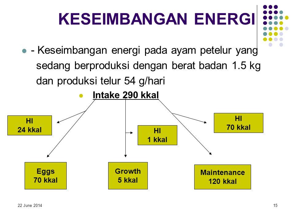 22 June 201415 KESEIMBANGAN ENERGI  - Keseimbangan energi pada ayam petelur yang sedang berproduksi dengan berat badan 1.5 kg dan produksi telur 54 g/hari  Intake 290 kkal HI 24 kkal Eggs 70 kkal HI 1 kkal Growth 5 kkal HI 70 kkal Maintenance 120 kkal