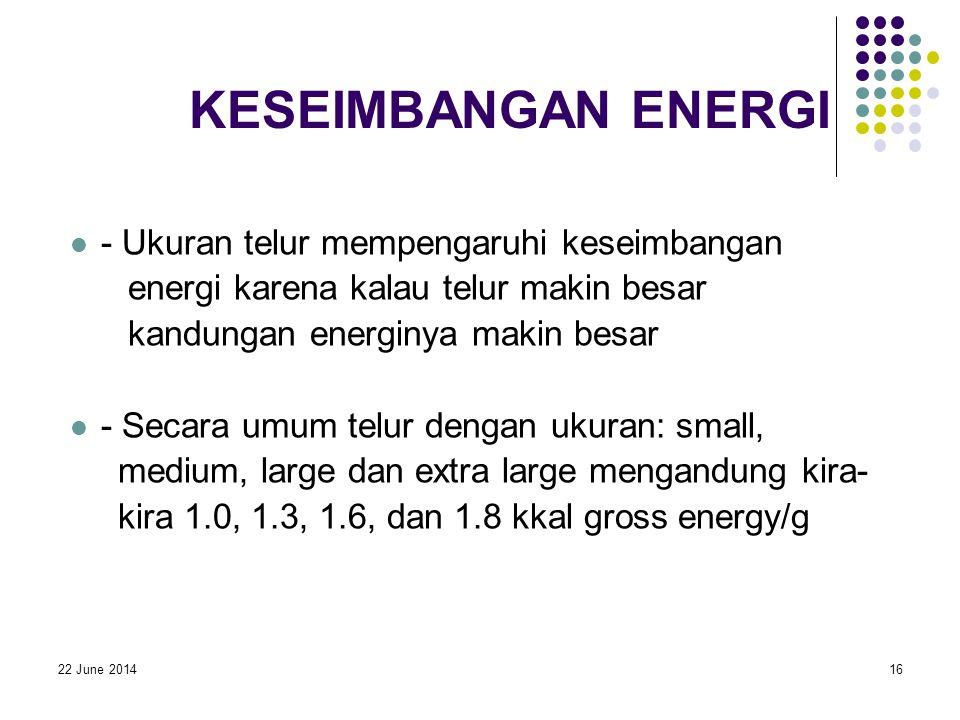 22 June 201416 KESEIMBANGAN ENERGI  - Ukuran telur mempengaruhi keseimbangan energi karena kalau telur makin besar kandungan energinya makin besar  - Secara umum telur dengan ukuran: small, medium, large dan extra large mengandung kira- kira 1.0, 1.3, 1.6, dan 1.8 kkal gross energy/g