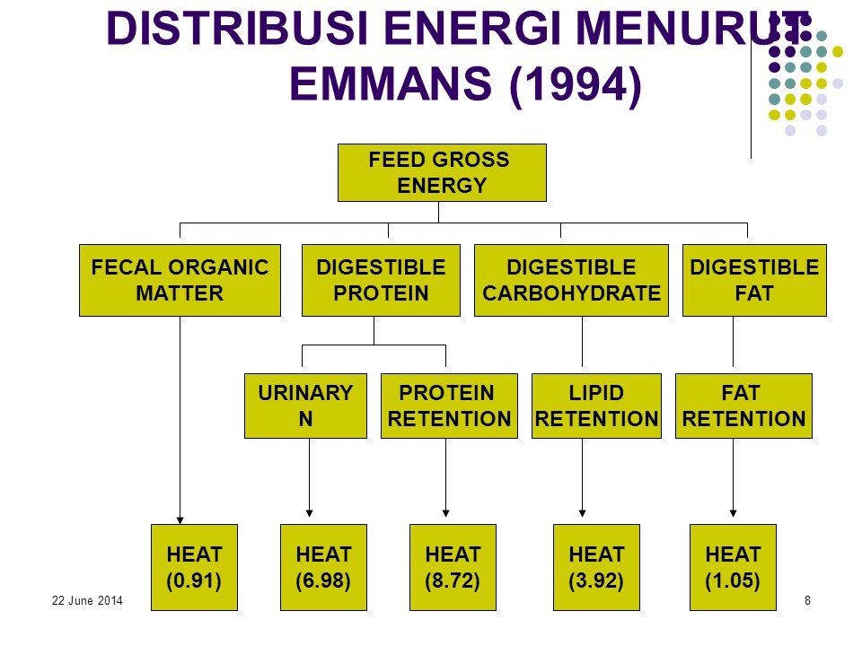 22 June 20148 DISTRIBUSI ENERGI MENURUT EMMANS (1994) FECAL ORGANIC MATTER FEED GROSS ENERGY DIGESTIBLE PROTEIN DIGESTIBLE CARBOHYDRATE DIGESTIBLE FAT URINARY N PROTEIN RETENTION LIPID RETENTION FAT RETENTION HEAT (0.91) HEAT (6.98) HEAT (8.72) HEAT (3.92) HEAT (1.05)