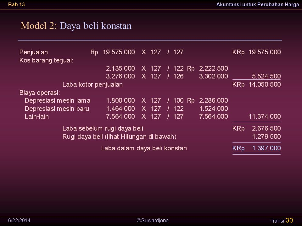  Suwardjono Bab 13Akuntansi untuk Perubahan Harga 6/22/2014 Transi 30 Model 2: Daya beli konstan