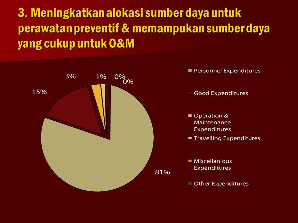 3. Meningkatkan alokasi sumber daya untuk perawatan preventif & memampukan sumber daya yang cukup untuk O&M
