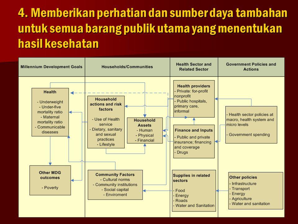 4. Memberikan perhatian dan sumber daya tambahan untuk semua barang publik utama yang menentukan hasil kesehatan