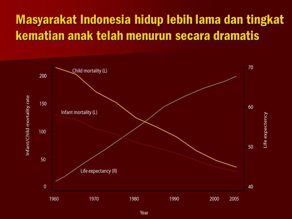 Masyarakat Indonesia hidup lebih lama dan tingkat kematian anak telah menurun secara dramatis
