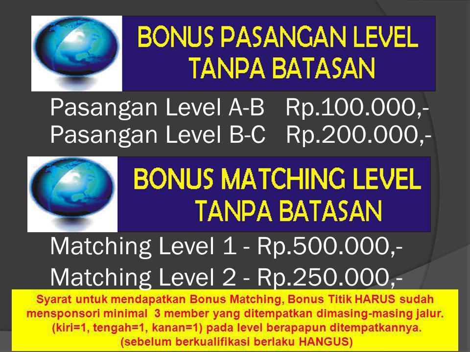Pasangan Level A-B Rp.100.000,- Matching Level 1 - Rp.500.000,- Syarat untuk mendapatkan Bonus Matching, Bonus Titik HARUS sudah mensponsori minimal 3