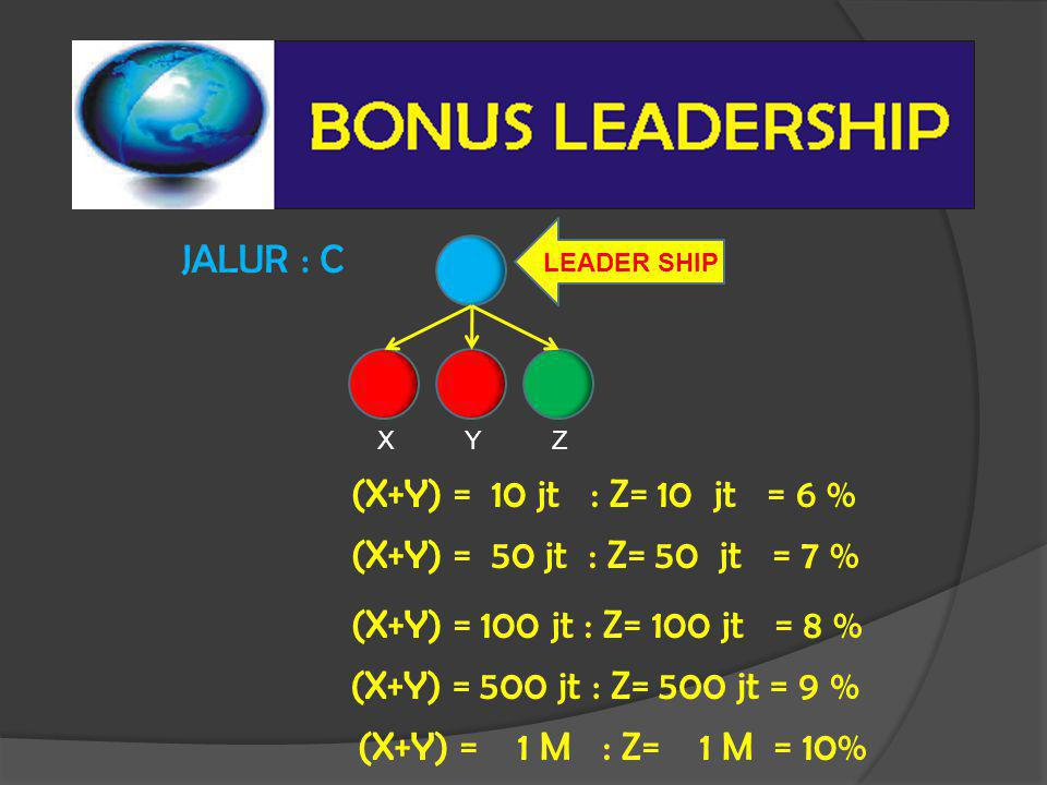 JALUR : C XYZ LEADER SHIP (X+Y) = 10 jt : Z= 10 jt = 6 % (X+Y) = 50 jt : Z= 50 jt = 7 % (X+Y) = 100 jt : Z= 100 jt = 8 % (X+Y) = 500 jt : Z= 500 jt =