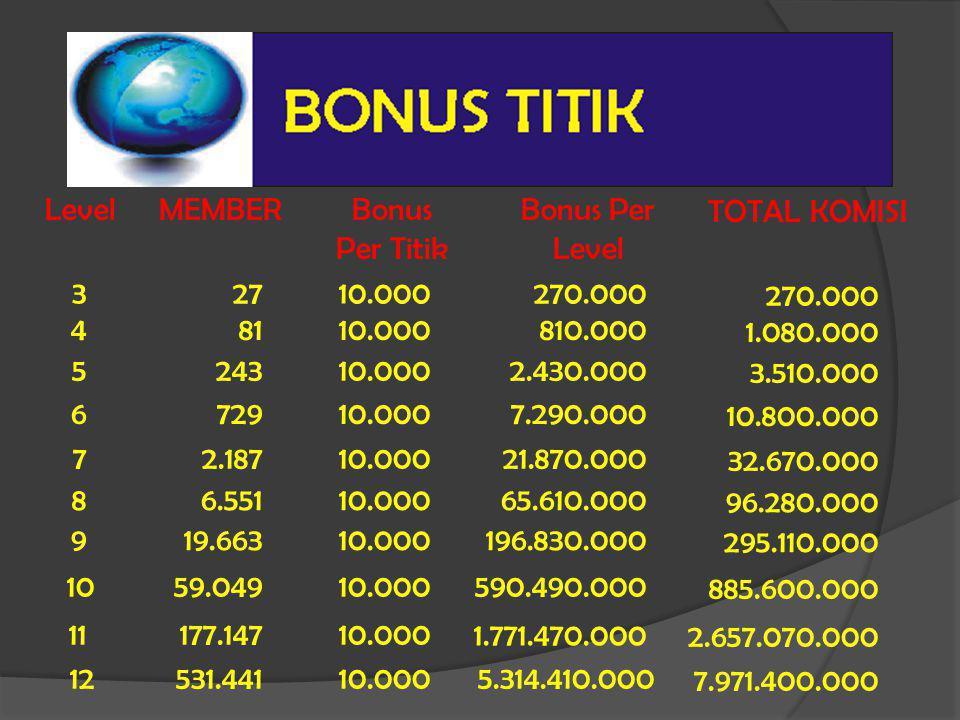 LevelMEMBER Bonus Per Titik Bonus Per Level TOTAL KOMISI 32710.000270.000 270.000 48110.000810.000 1.080.000 524310.0002.430.000 3.510.000 672910.0007