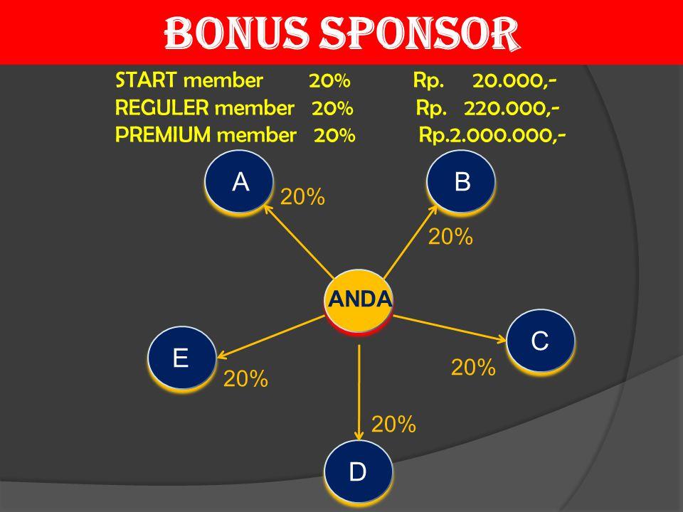 AB C E D ANDA 20% START member 20% Rp. 20.000,- REGULER member 20% Rp. 220.000,- PREMIUM member 20% Rp.2.000.000,- BONUS SPONSOR