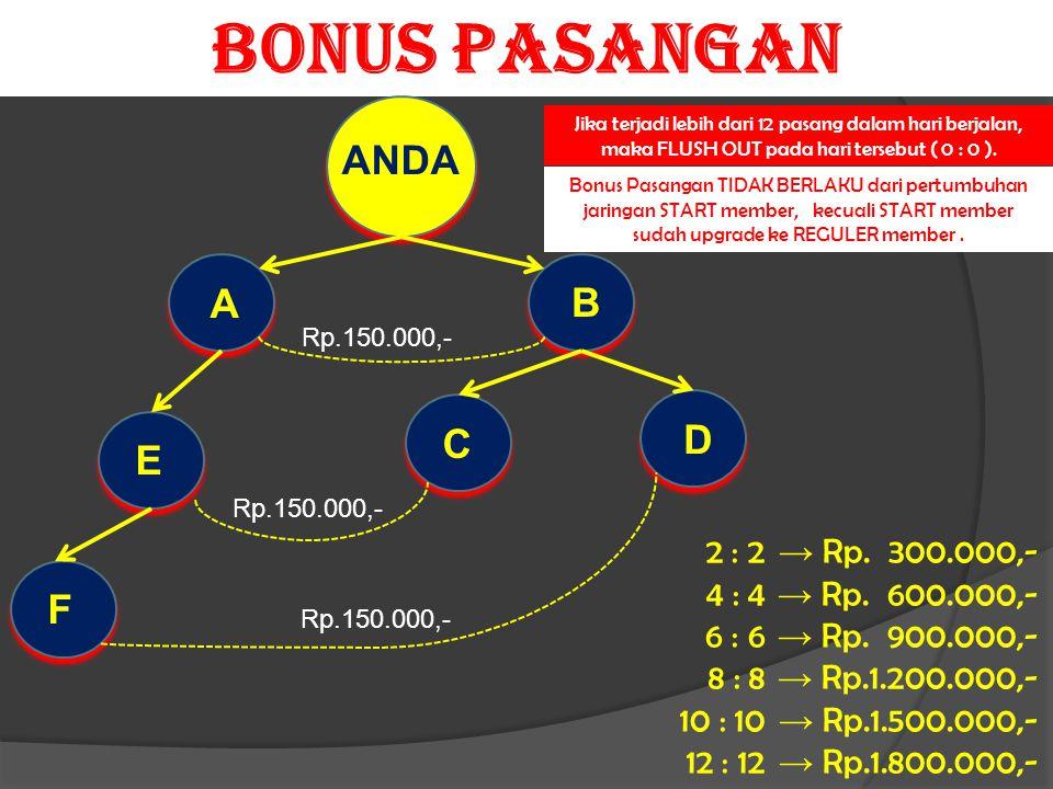 BONUS PASANGAN Rp.150.000,- ANDA A B C D E F → Rp. 300.000,- → Rp. 600.000,- → Rp. 900.000,- → Rp.1.200.000,- → Rp.1.500.000,- → Rp.1.800.000,- Jika t