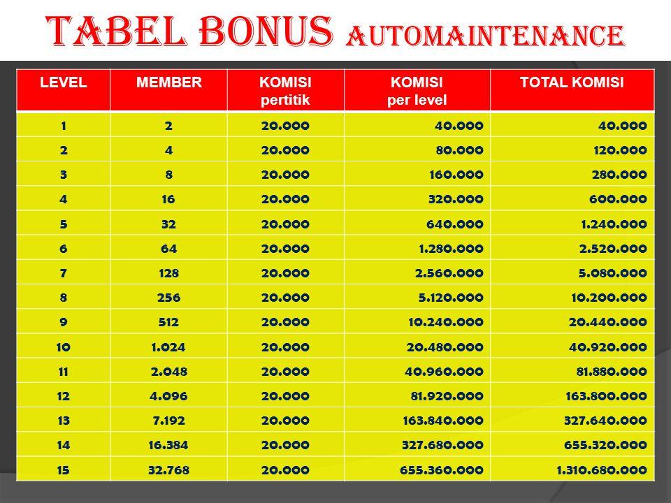 LEVELMEMBERKOMISI pertitik KOMISI per level TOTAL KOMISI 1220.00040.000 2420.00080.000120.000 3820.000160.000280.000 41620.000320.000600.000 53220.000
