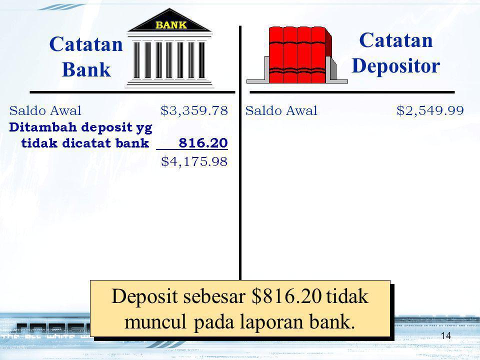 14 Deposit sebesar $816.20 tidak muncul pada laporan bank. BANK Saldo Awal$3,359.78 Ditambah deposit yg tidak dicatat bank 816.20 $4,175.98 Saldo Awal