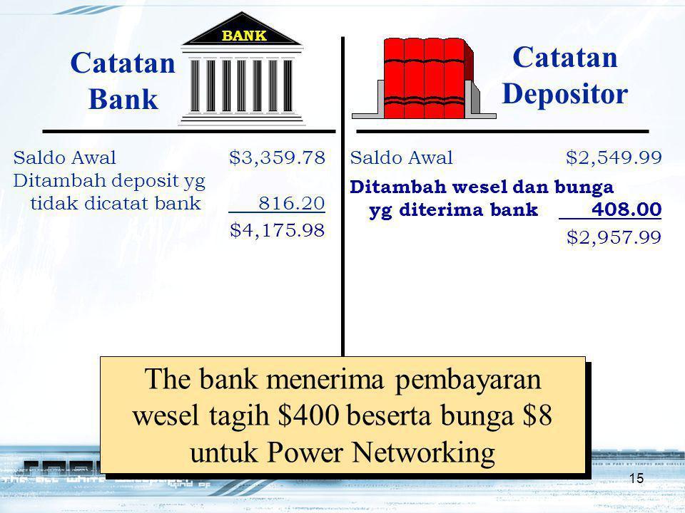 15 BANK Saldo Awal$3,359.78 Ditambah deposit yg tidak dicatat bank 816.20 $4,175.98 Saldo Awal$2,549.99 Ditambah wesel dan bunga yg diterima bank 408.00 $2,957.99 The bank menerima pembayaran wesel tagih $400 beserta bunga $8 untuk Power Networking Catatan Bank Catatan Depositor