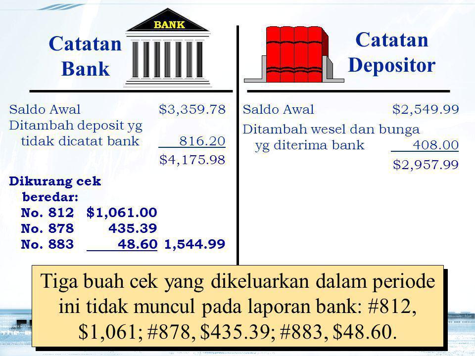 16 A deposit of $637.02 did not appear on the bank statement. Tiga buah cek yang dikeluarkan dalam periode ini tidak muncul pada laporan bank: #812, $