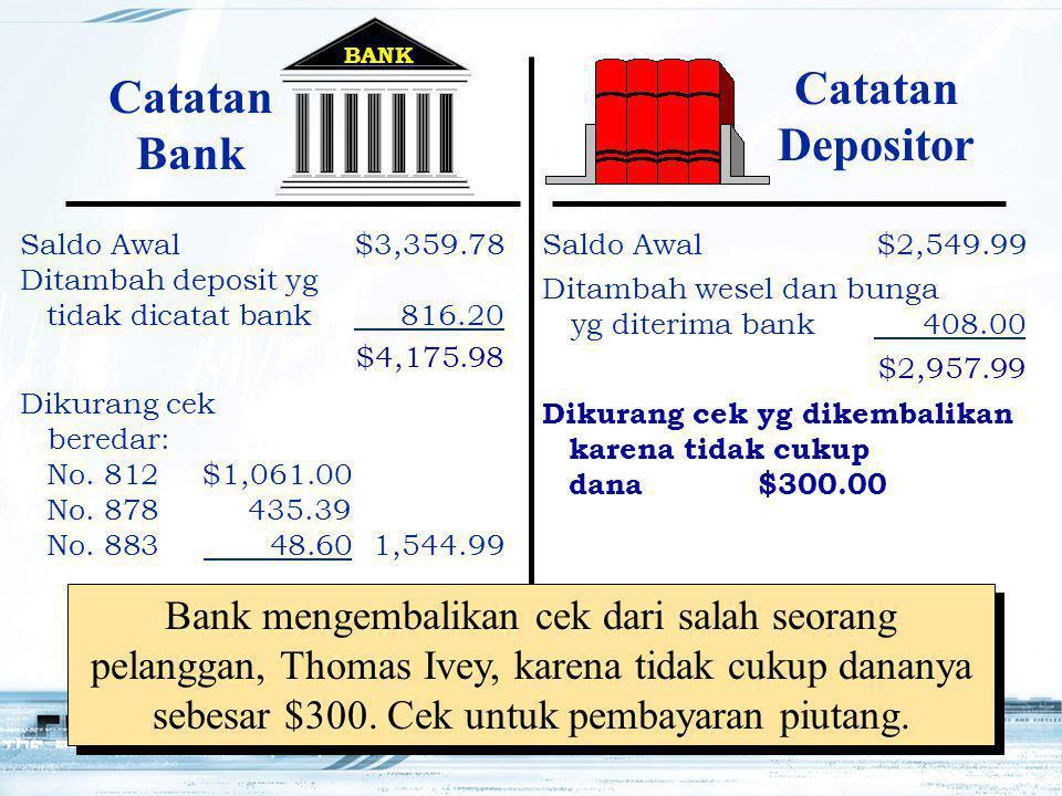 17 BANK Dikurang cek beredar: No. 812$1,061.00 No. 878435.39 No. 883 48.60 1,544.99 Dikurang cek yg dikembalikan karena tidak cukup dana$300.00 $4,175