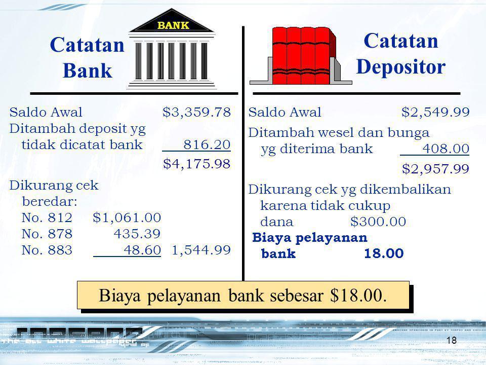 18 Dikurang cek yg dikembalikan karena tidak cukup dana$300.00 Biaya pelayanan bank18.00 BANK Catatan Bank $4,175.98 Catatan Depositor $2,957.99 Biaya pelayanan bank sebesar $18.00.
