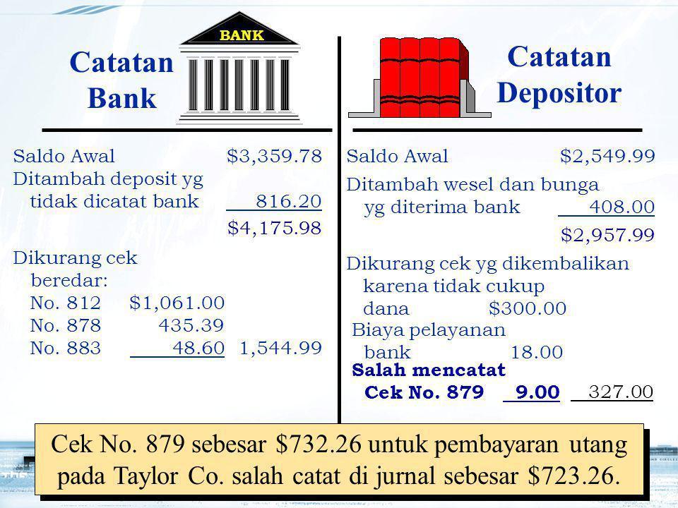 19 BANK $4,175.98 Biaya pelayanan bank18.00 $2,957.99 Salah mencatat Cek No. 879 9.00 Cek No. 879 sebesar $732.26 untuk pembayaran utang pada Taylor C