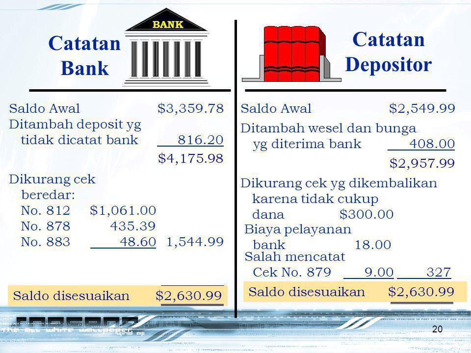 20 BANK $4,175.98 Saldo disesuaikan$2,630.99 $2,957.99 Saldo disesuaikan$2,630.99 Salah mencatat Cek No. 879 9.00 327 Catatan Bank Catatan Depositor B