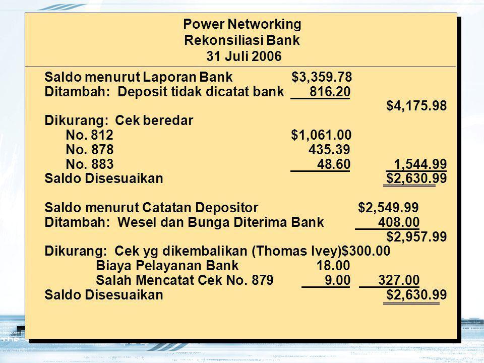 21 Saldo menurut Laporan Bank $3,359.78 Ditambah: Deposit tidak dicatat bank 816.20 $4,175.98 Dikurang: Cek beredar No. 812 $1,061.00 No. 878435.39 No