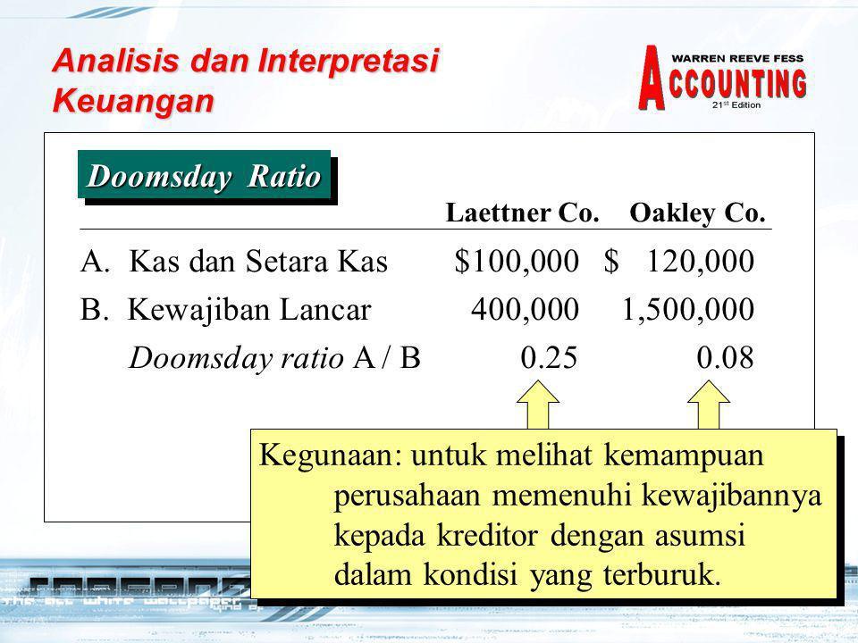28 A. Kas dan Setara Kas$100,000$ 120,000 B. Kewajiban Lancar400,0001,500,000 Doomsday ratio A / B0.25 0.08 Doomsday Ratio Laettner Co. Oakley Co. How