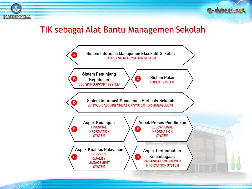 Aspek Kualitas Pelayanan SERVICES QUALITY MANAGEMENT SYSTEM Aspek Pertumbuhan Kelembagaan ORGANISATION GROWTH INFORMATION SYSTEM Aspek Keuangan FINANCIAL INFORMATION SYSTEM Aspek Proses Pendidikan EDUCATIONAL INFORMATION SYSTEM Sistem Informasi Manajemen Berbasis Sekolah SCHOOL-BASED INFORMATION SYSTEM FOR MANAGEMENT Sistem Penunjang Keputusan DECISION SUPPORT SYSTEM Sistem Pakar EXPERT SYSTEM Sistem Informasi Manajemen Eksekutif Sekolah EXECUTIVE INFORMATION SYSTEM A BC D EF GH TIK sebagai Alat Bantu Managemen Sekolah