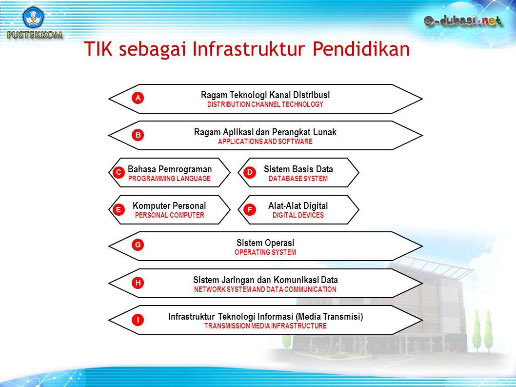 Infrastruktur Teknologi Informasi (Media Transmisi) TRANSMISSION MEDIA INFRASTRUCTURE Sistem Jaringan dan Komunikasi Data NETWORK SYSTEM AND DATA COMM