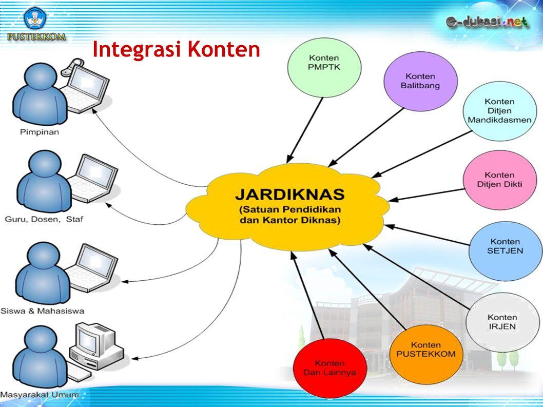 Integrasi Konten