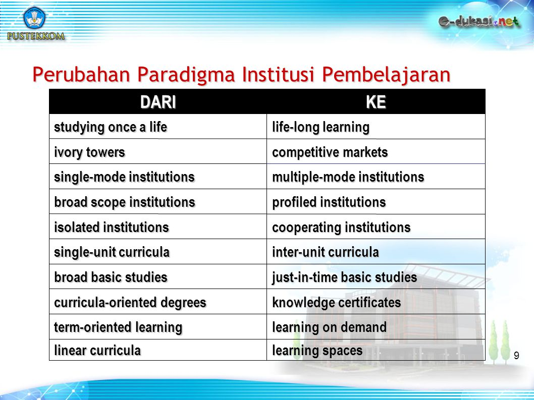 9 learning spaces linear curricula learning on demand term-oriented learning knowledge certificates curricula-oriented degrees just-in-time basic studies broad basic studies inter-unit curricula single-unit curricula cooperating institutions isolated institutions profiled institutions broad scope institutions multiple-mode institutions single-mode institutions competitive markets ivory towers life-long learning studying once a life KEDARI Perubahan Paradigma Institusi Pembelajaran