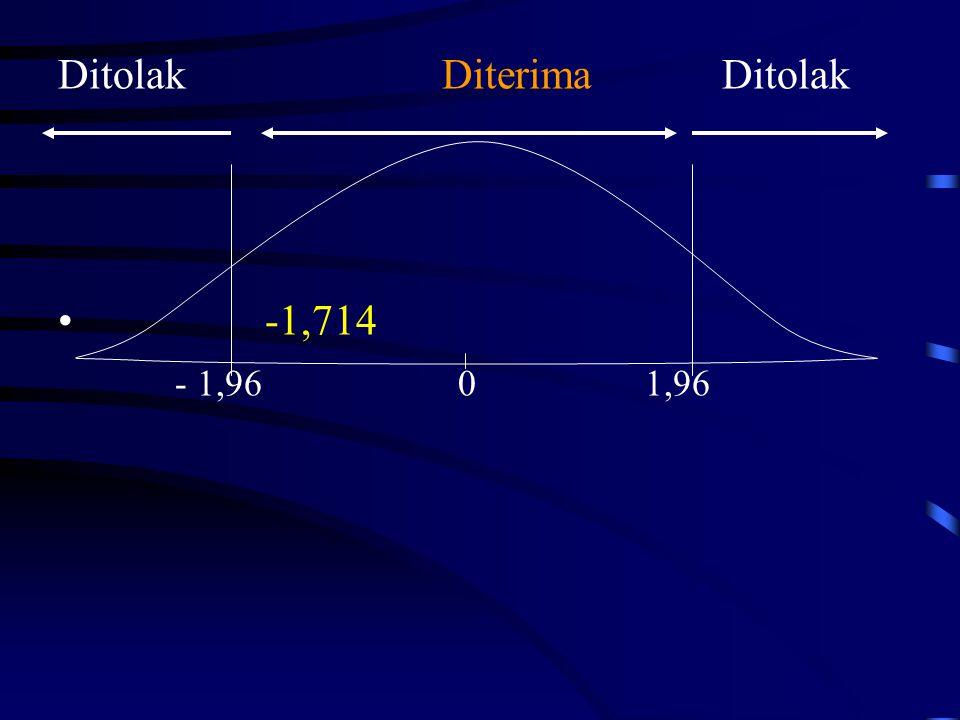 Ditolak Diterima Ditolak • -1,714 - 1,96 0 1,96