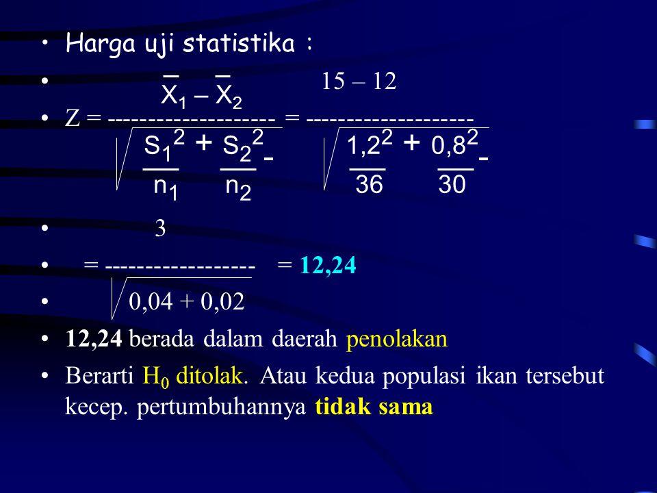 •Harga uji statistika : • 15 – 12 •Z = -------------------- = -------------------- • 3 • = ------------------ = 12,24 • 0,04 + 0,02 •12,24 berada dalam daerah penolakan •Berarti H 0 ditolak.