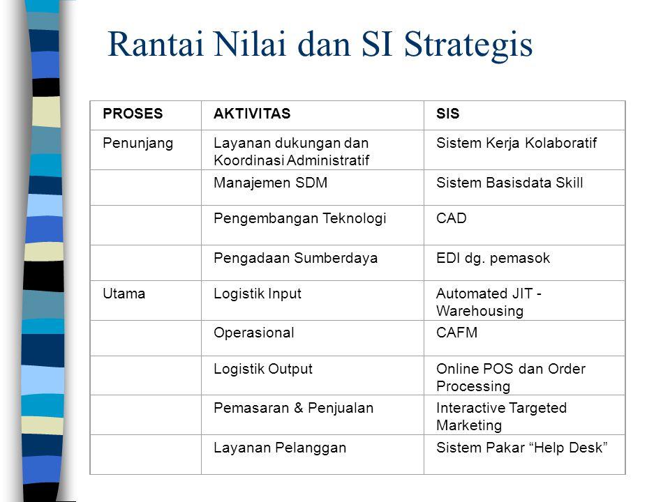 Rantai Nilai dan SI Strategis PROSESAKTIVITASSIS PenunjangLayanan dukungan dan Koordinasi Administratif Sistem Kerja Kolaboratif Manajemen SDMSistem B