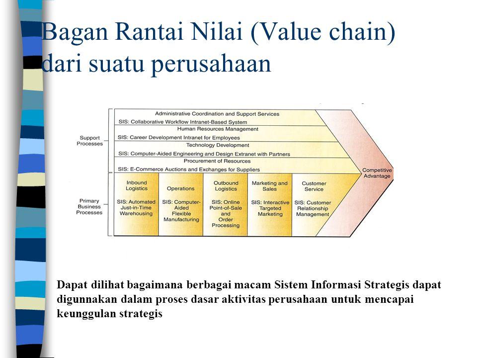 Bagan Rantai Nilai (Value chain) dari suatu perusahaan Dapat dilihat bagaimana berbagai macam Sistem Informasi Strategis dapat digunnakan dalam proses