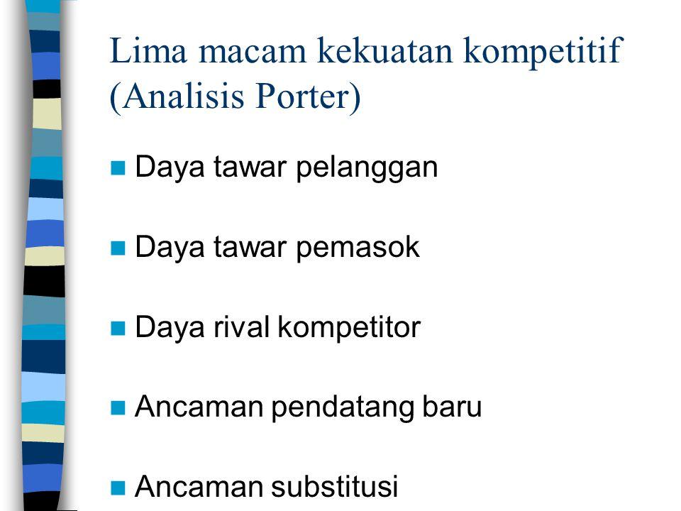 Lima macam kekuatan kompetitif (Analisis Porter)  Daya tawar pelanggan  Daya tawar pemasok  Daya rival kompetitor  Ancaman pendatang baru  Ancama