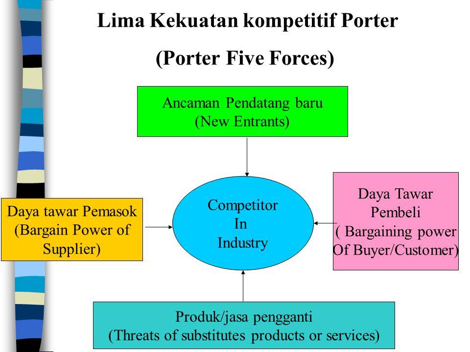 Competitor In Industry Ancaman Pendatang baru (New Entrants) Daya Tawar Pembeli ( Bargaining power Of Buyer/Customer) Produk/jasa pengganti (Threats o
