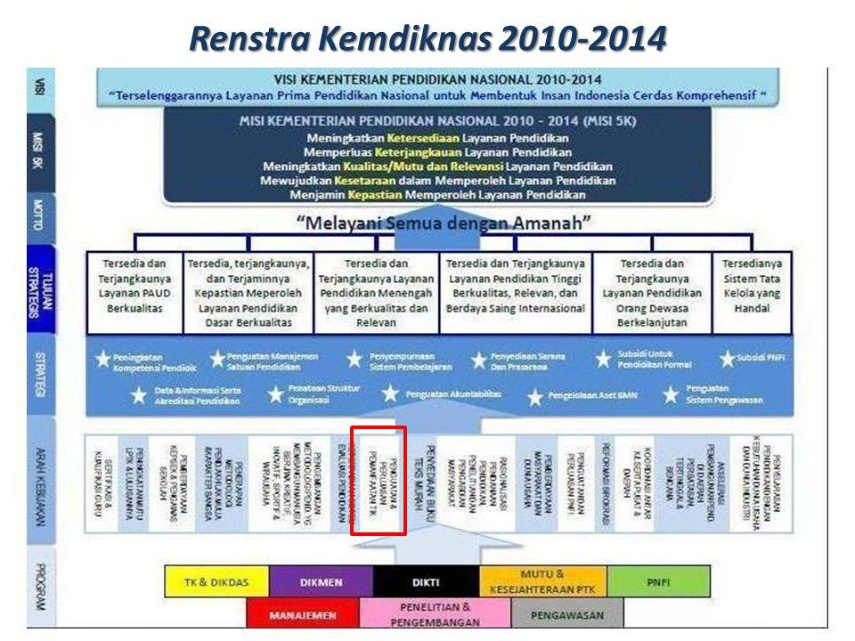 6/22/20147 Pusat Teknologi Informasi dan Komunikasi Pendidikan Kementerian Pendidikan Nasional 6/22/20147 Pusat Teknologi Informasi dan Komunikasi Pendidikan Kementerian Pendidikan Nasional Kebijakan Strategis Kemdiknas  Penguatan dan Perluasan Pemanfaatan TIK merupakan salah satu kebijakan strategis Kemdiknas untuk mendukung Terselenggaranya Layanan Prima Pendidikan Nasional untuk Membentuk Insan Indonesia Cerdas Komprehensif (Visi Kemdiknas 2010-2014)