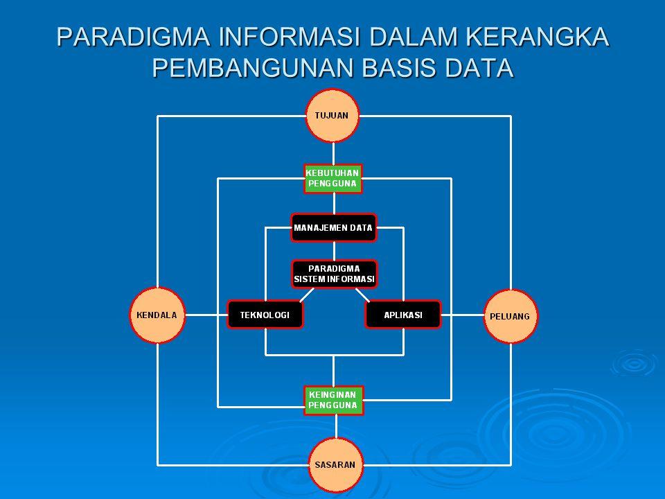 PARADIGMA INFORMASI DALAM KERANGKA PEMBANGUNAN BASIS DATA
