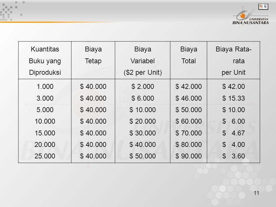 11 Kuantitas Buku yang Diproduksi Biaya Tetap Biaya Variabel ($2 per Unit) Biaya Total Biaya Rata- rata per Unit 1.000 3.000 5.000 10.000 15.000 20.00