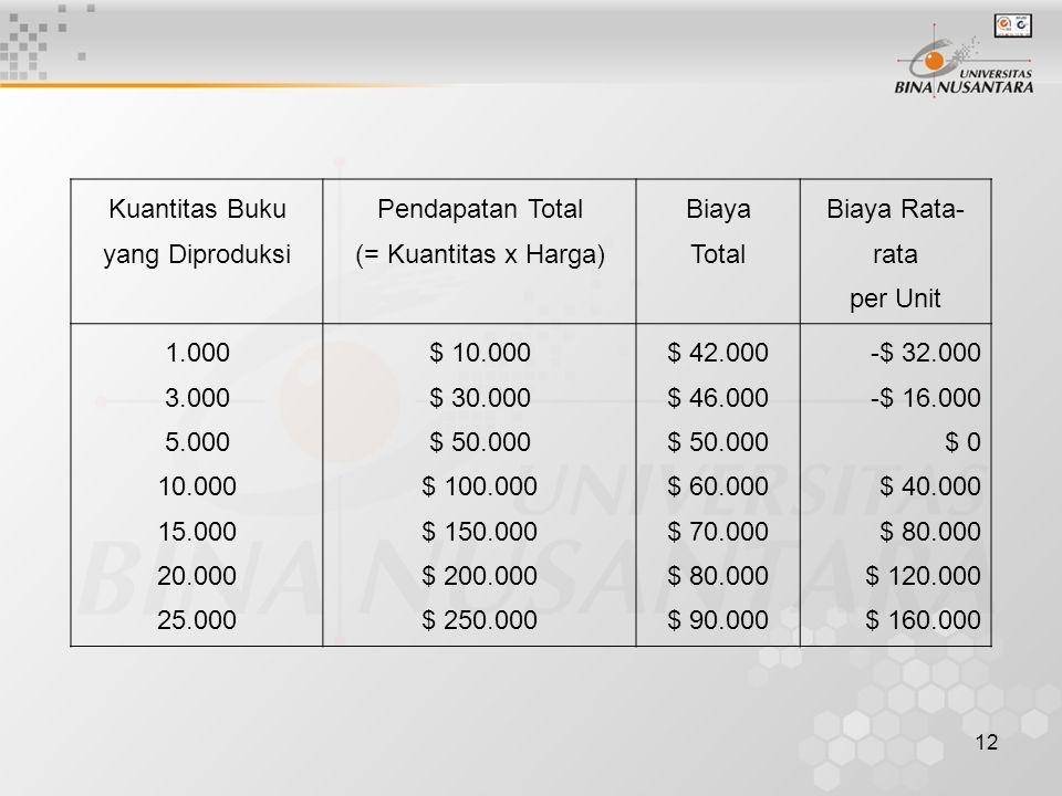 12 Kuantitas Buku yang Diproduksi Pendapatan Total (= Kuantitas x Harga) Biaya Total Biaya Rata- rata per Unit 1.000 3.000 5.000 10.000 15.000 20.000