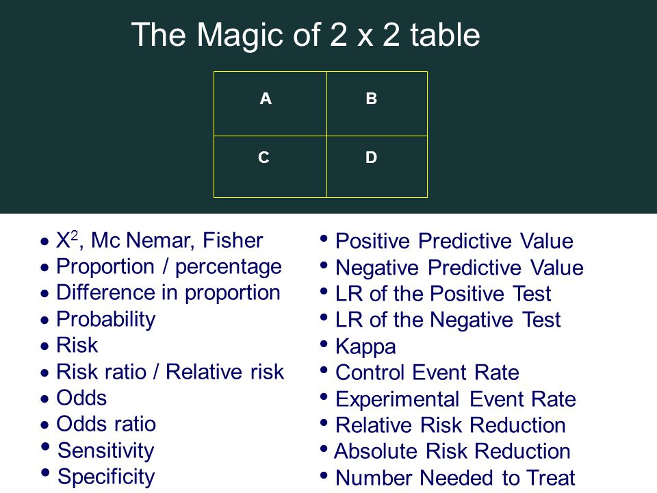  X 2, Mc Nemar, Fisher  Proportion / percentage  Difference in proportion  Probability  Risk  Risk ratio / Relative risk  Odds  Odds ratio • S